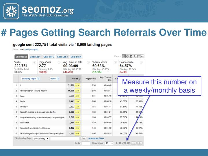# Pages Getting Search Referrals Over Time