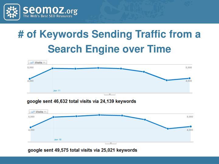 # of Keywords Sending Traffic from a