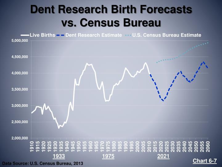 Dent Research Birth Forecasts      vs. Census Bureau