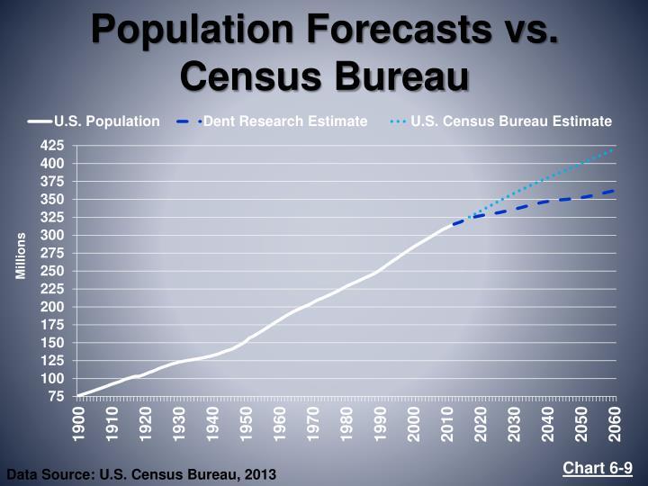 Population Forecasts vs. Census Bureau
