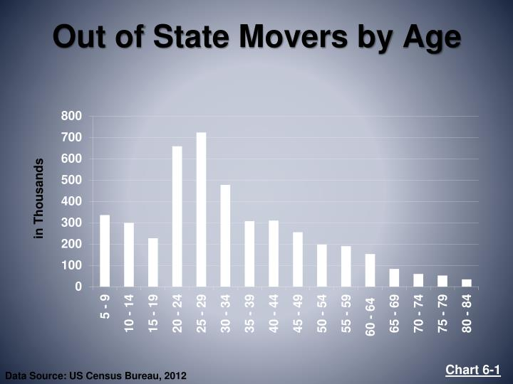Out of State Movers by Age