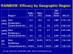 rainbow efficacy by geographic region