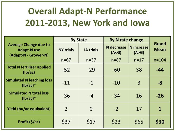 Overall Adapt-N Performance