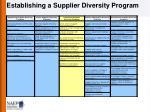 establishing a supplier diversity program1