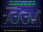 los ciclos largos de la econom a de los ee uu