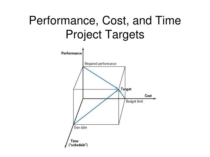 Performance, Cost, and Time Project Targets