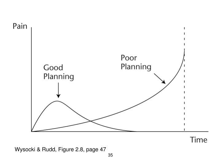 Wysocki & Rudd, Figure 2.8, page 47