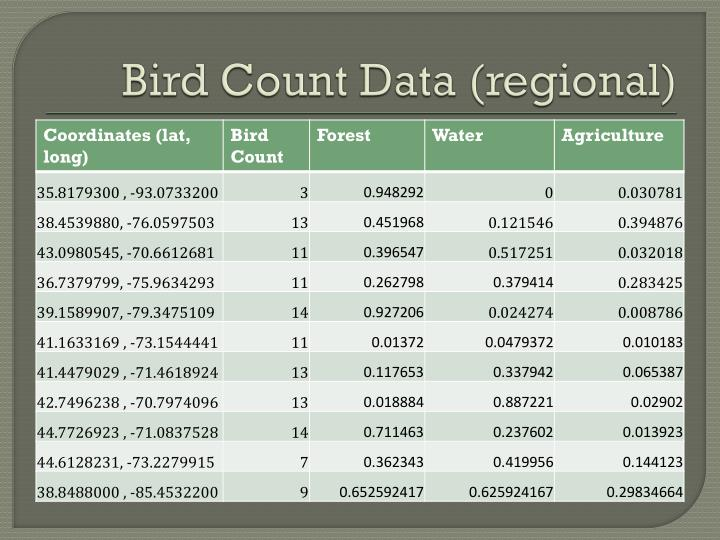 Bird Count Data (regional)