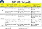 dikti hrd priorities 2