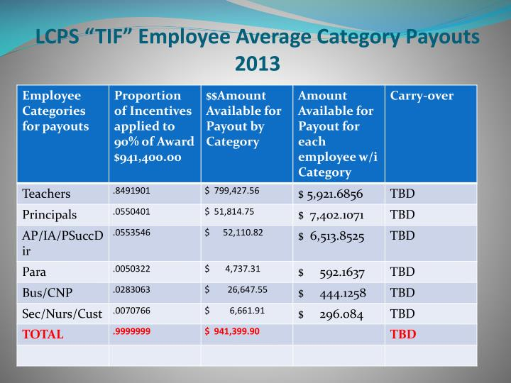 """LCPS """"TIF"""" Employee Average Category Payouts 2013"""