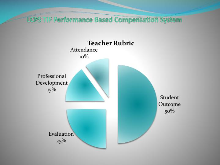 LCPS TIF Performance Based Compensation System