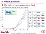rf phase fluctuation