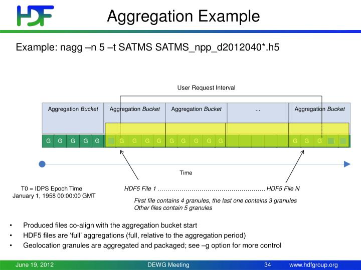 Aggregation Example