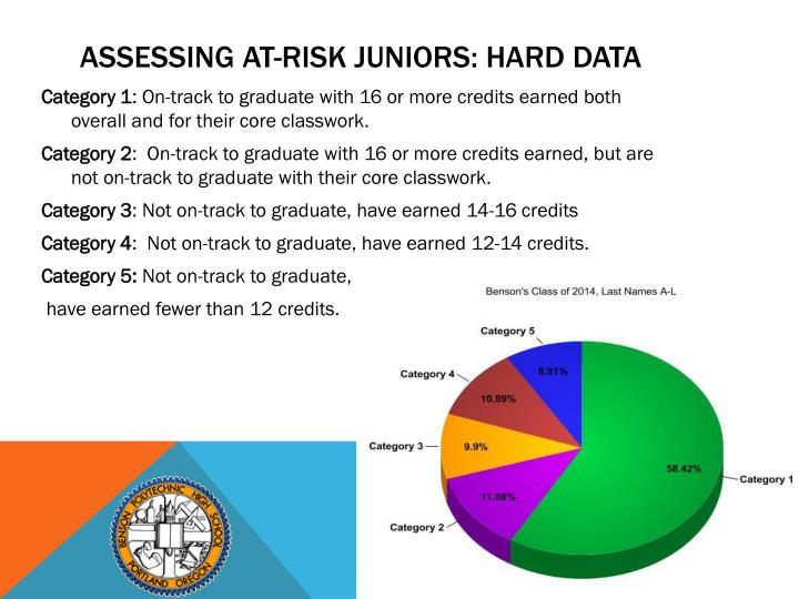 Assessing At-Risk Juniors: Hard Data