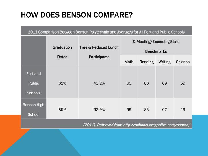 How does Benson Compare?