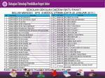 sekolah sekolah daerah batu pahat belum mengisi sps 4 modul utama data 20 januari 2014