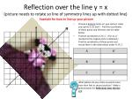 reflection over the line y x picture needs to rotate so line of symmetry lines up with dotted line