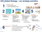 gs1 global strategy our strategic priorities