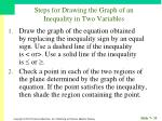 steps for drawing the graph of an inequality in two variables