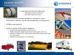 euramax overview what do we do