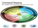 conceptual mapping http hubpages com hub mental health mental illness recovery model2