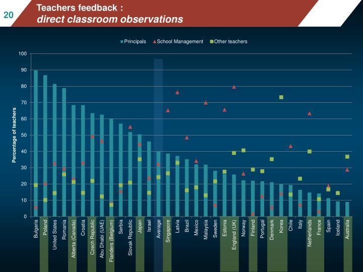 Mean mathematics performance, by school location, after accounting for socio-economic status