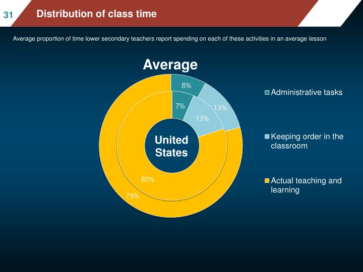 Distribution of class