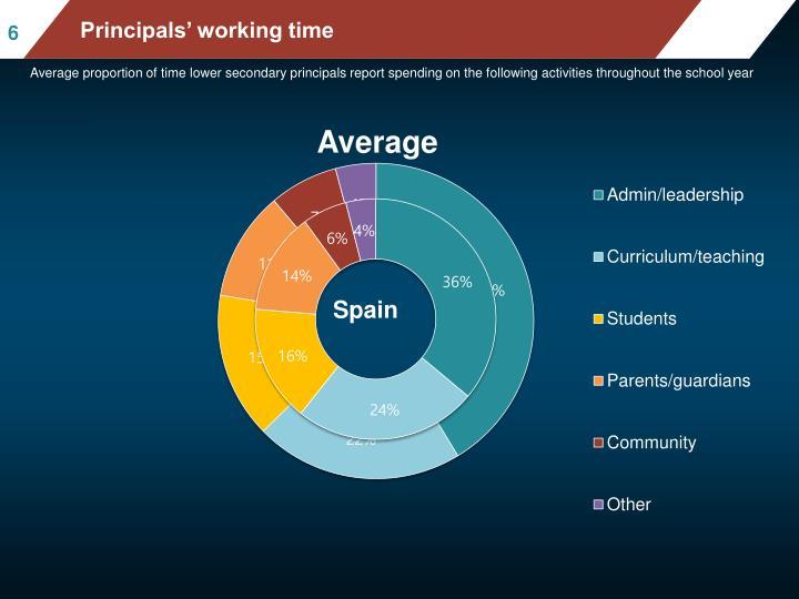 Principals' working time