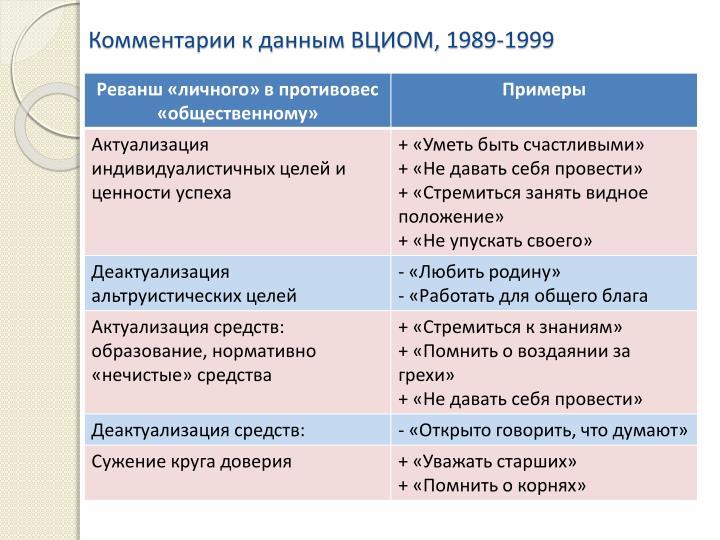 Комментарии к данным ВЦИОМ, 1989-1999