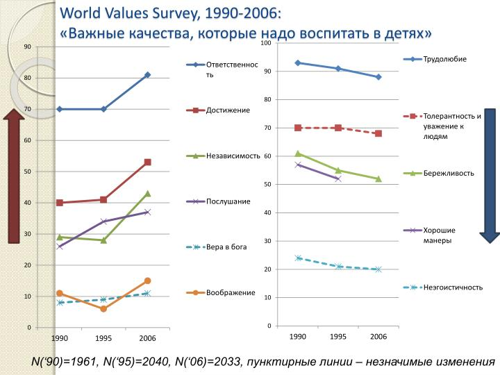 World Values Survey