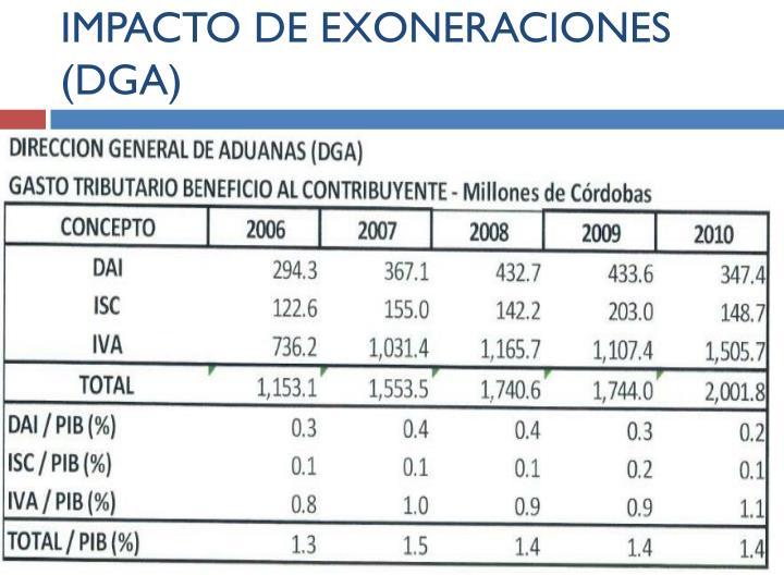 IMPACTO DE EXONERACIONES (