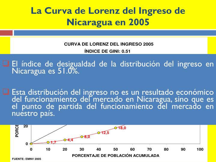 La Curva de Lorenz del Ingreso de Nicaragua en 2005