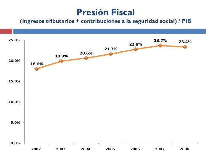 Presión Fiscal