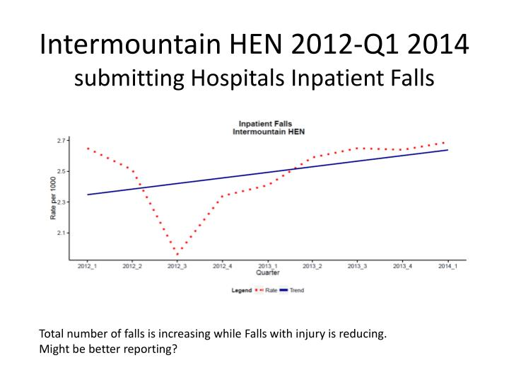 Intermountain HEN 2012-Q1 2014