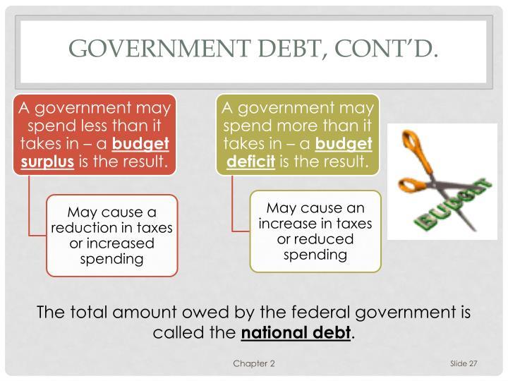 Government Debt, cont'd.