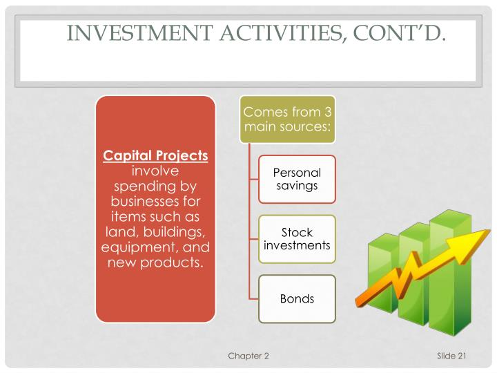 Investment Activities, cont'd.