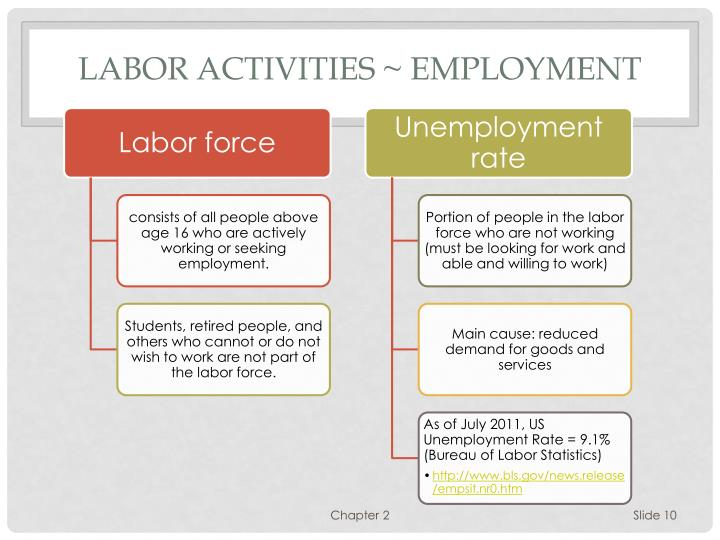 Labor Activities ~ Employment