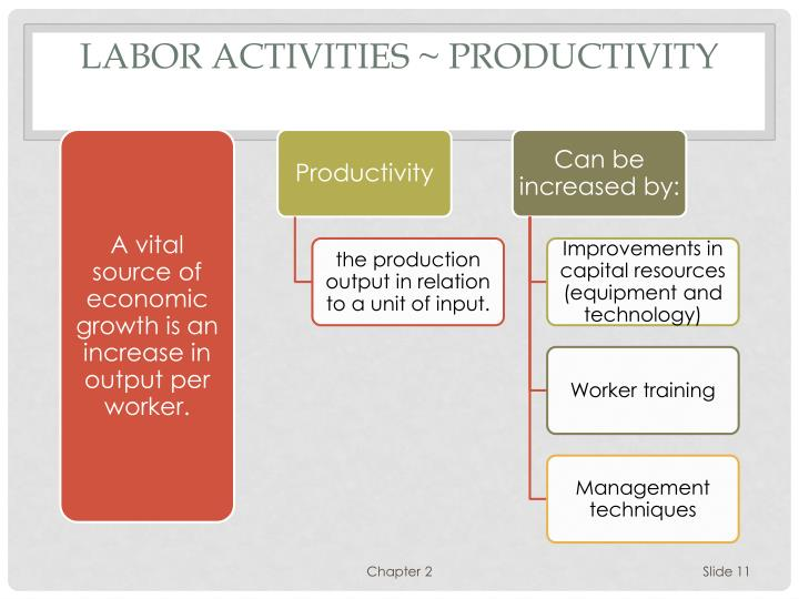 Labor activities ~ Productivity
