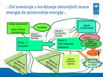 od investicije u kori enje obnovljivih iz vora energije do proizvodnje energije