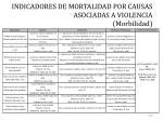 indicadores de mortalidad por causas asociadas a violencia morbilidad1