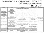 indicadores de mortalidad por causas asociadas a violencia mortalidad