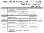 indicadores de mortalidad por causas asociadas a violencia mortalidad1