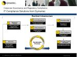 corporate governance and regulatory compliance it compliance solutions from symantec