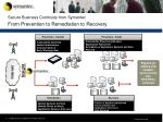 secure business continuity from symantec from prevention to remediation to recovery