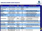 selected notable sukuk issuance