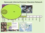 nanoscale informal science education network13