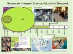 nanoscale informal science education network16