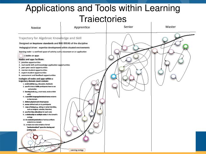 Applications and Tools within Learning Trajectories