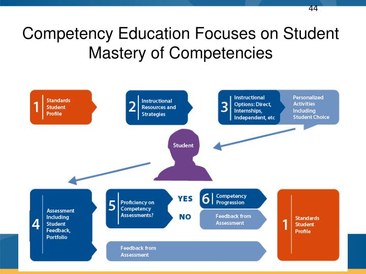 Competency Education Focuses on Student Mastery of Competencies