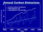 annual carbon emissions